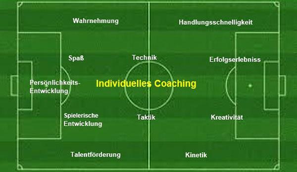Mediathek Beratungsleistungen von Carsten Gaiser für individuelles Coaching